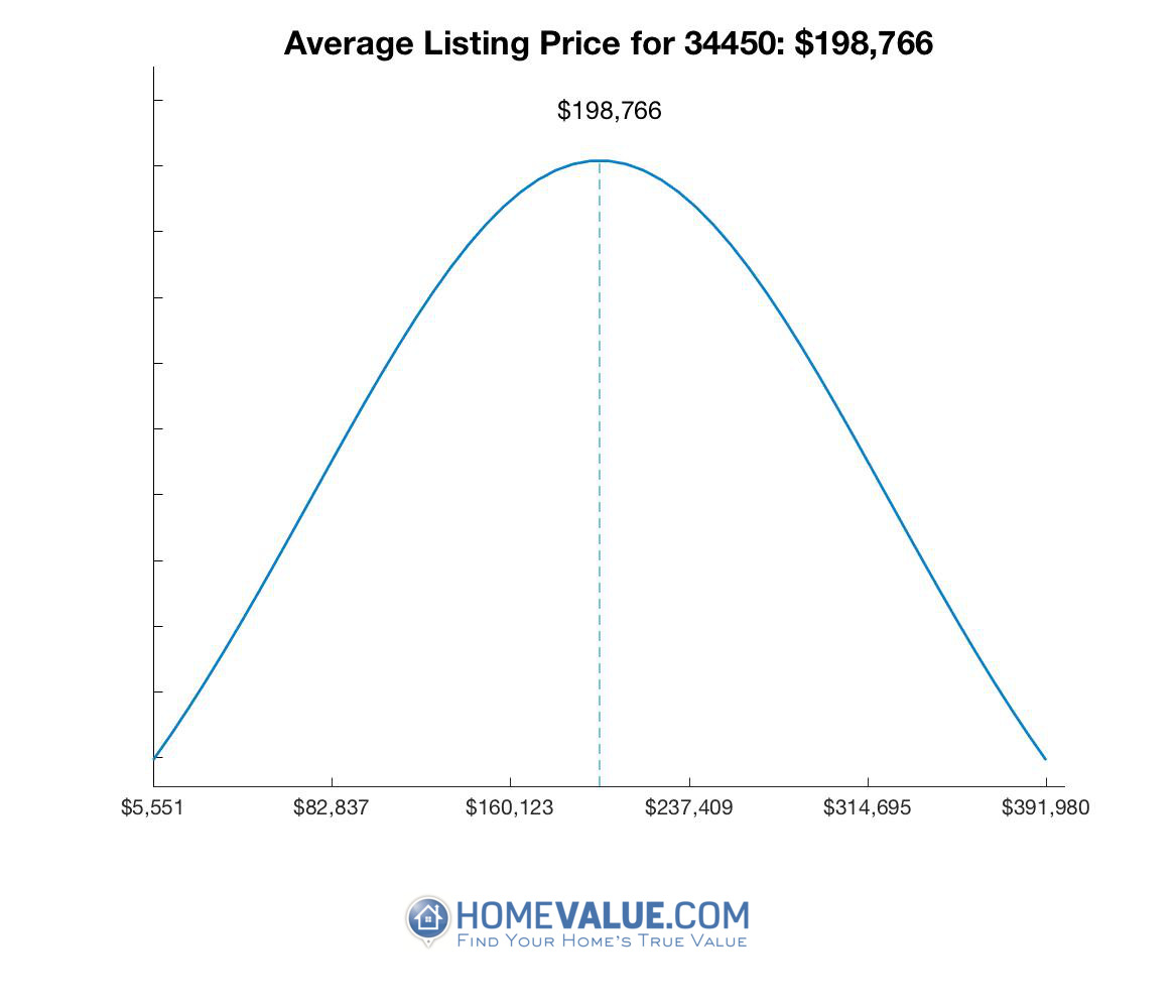 Average List Price 34450