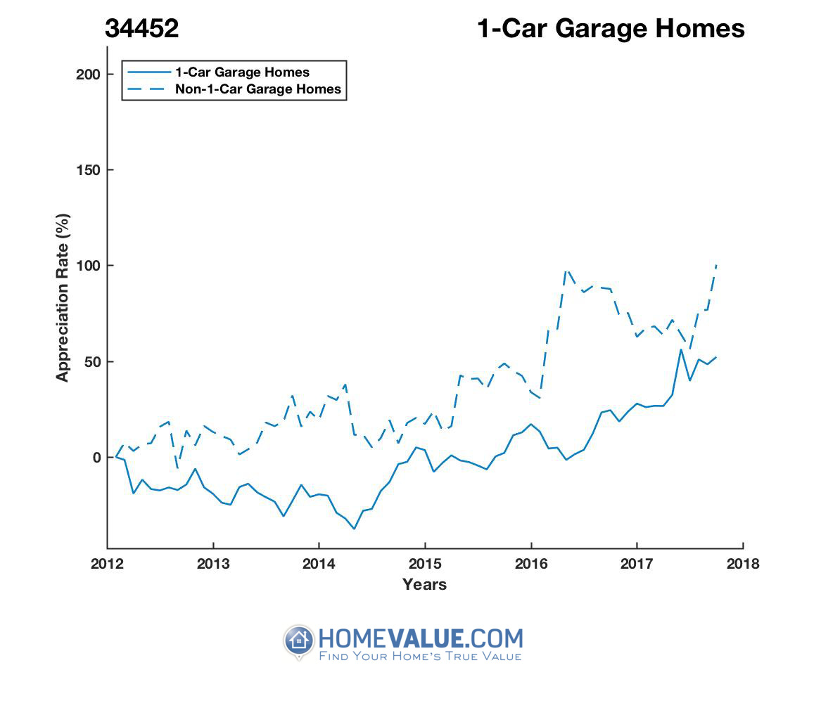1 Car Garage Homes have appreciated 79% faster since 03/15/2014.