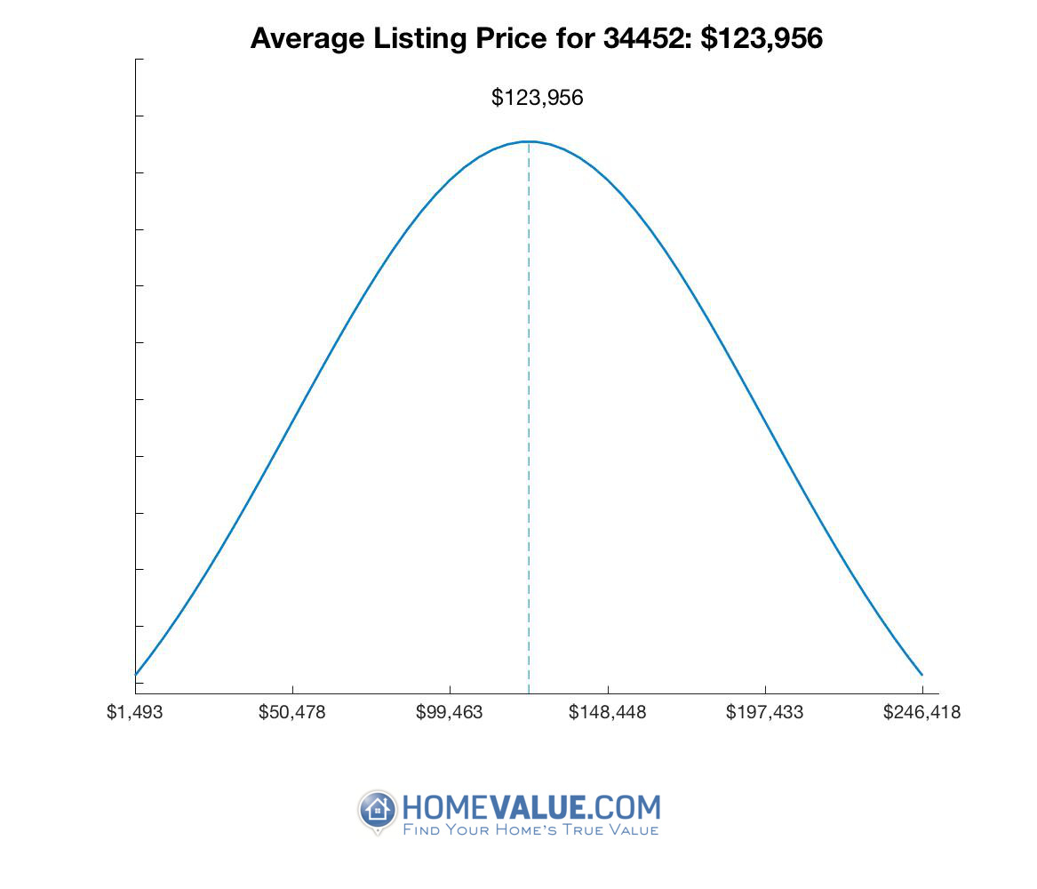 Average List Price 34452