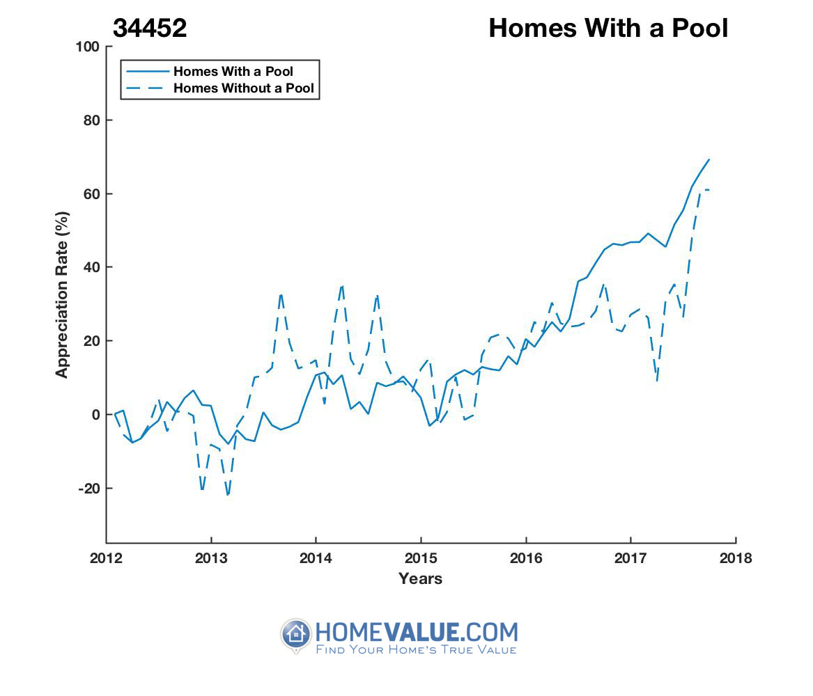 1 Homes With A Pool Homes have appreciated 40% faster since 09/15/2013.