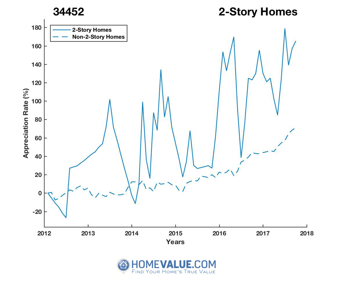 2 Stories Homes have appreciated 2.1x faster since 03/15/2012.
