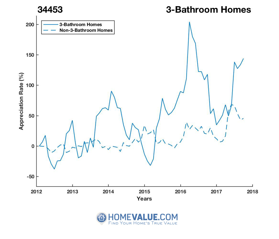3 Bathrooms Homes have appreciated 3.0x faster since 03/15/2015.
