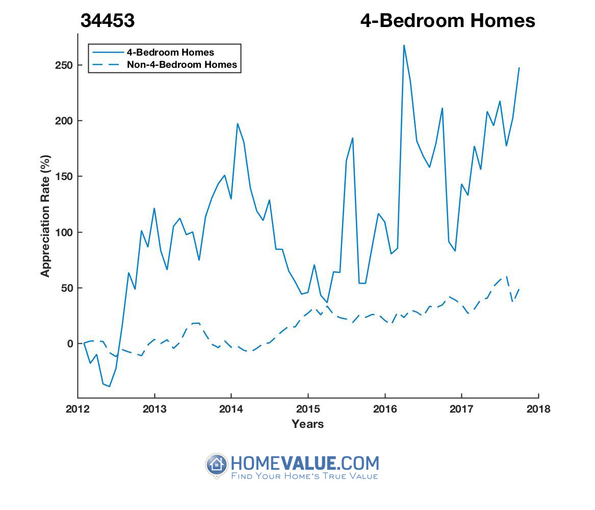 4 Bedrooms Homes have appreciated 3.4x faster since 03/15/2012.