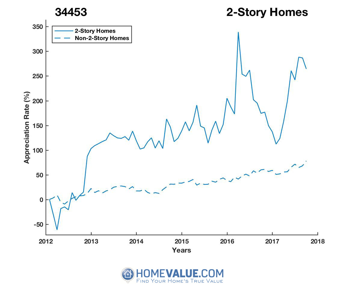 2 Stories Homes have appreciated 8.8x faster since 03/15/2012.