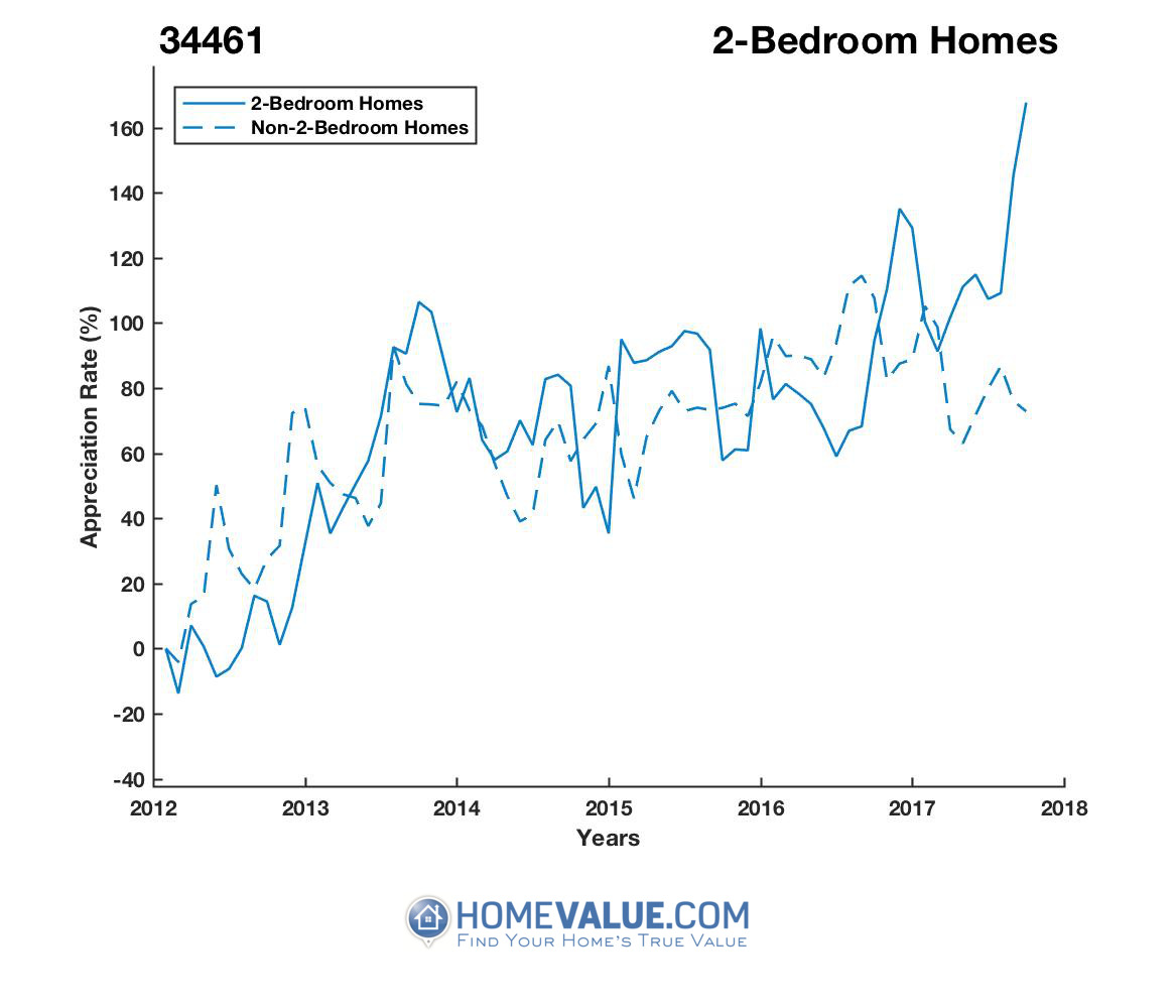 2 Bedrooms Homes have appreciated 98% faster since 09/15/2012.