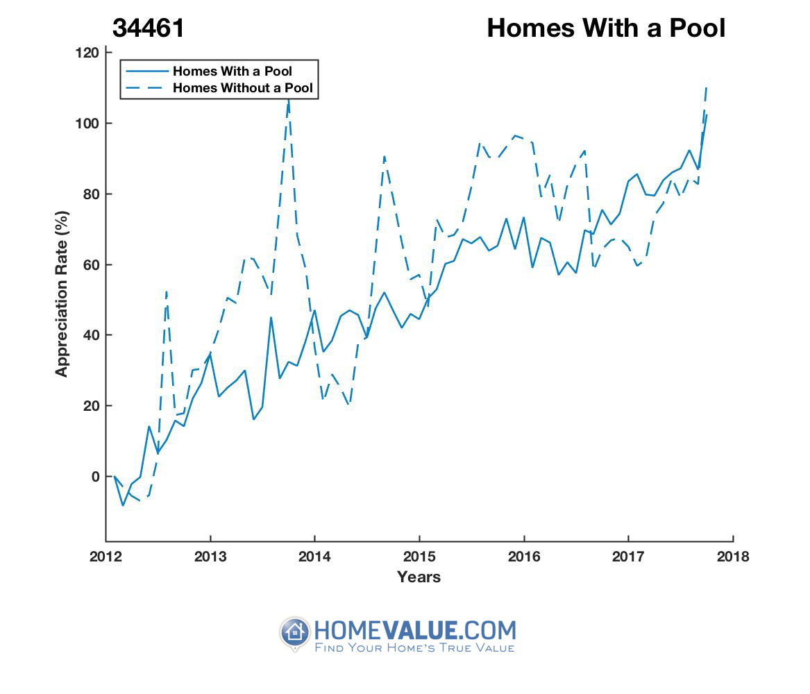 1 Homes With A Pool Homes have appreciated 51% faster since 09/15/2013.