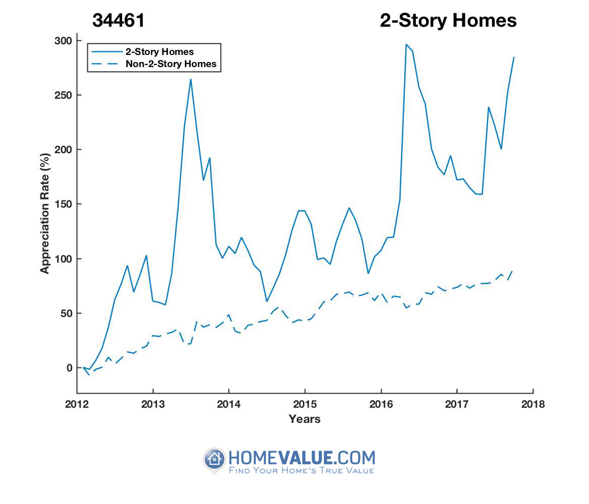 2 Stories Homes have appreciated 2.7x faster since 03/15/2012.