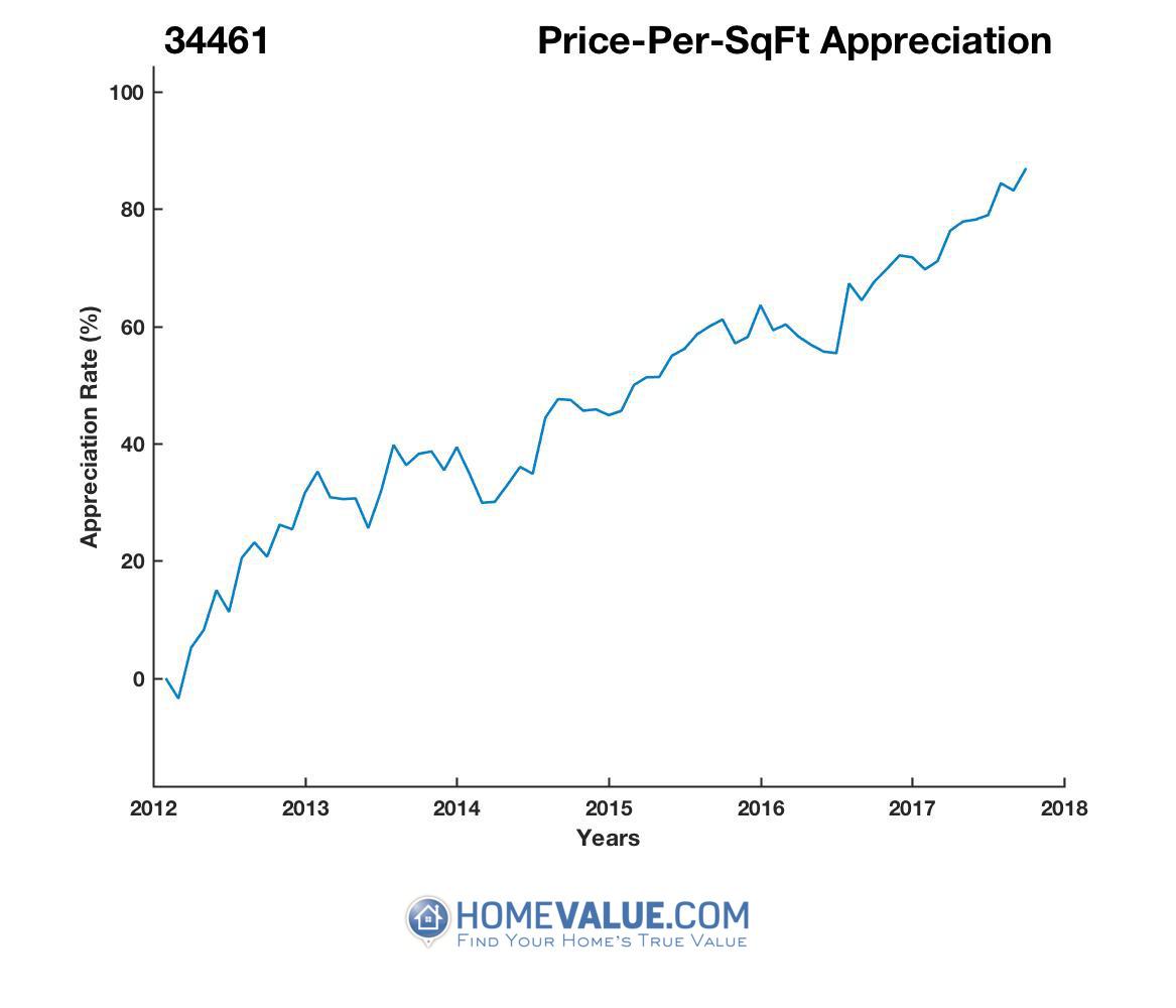 Average Price Per Sq.Ft. 34461