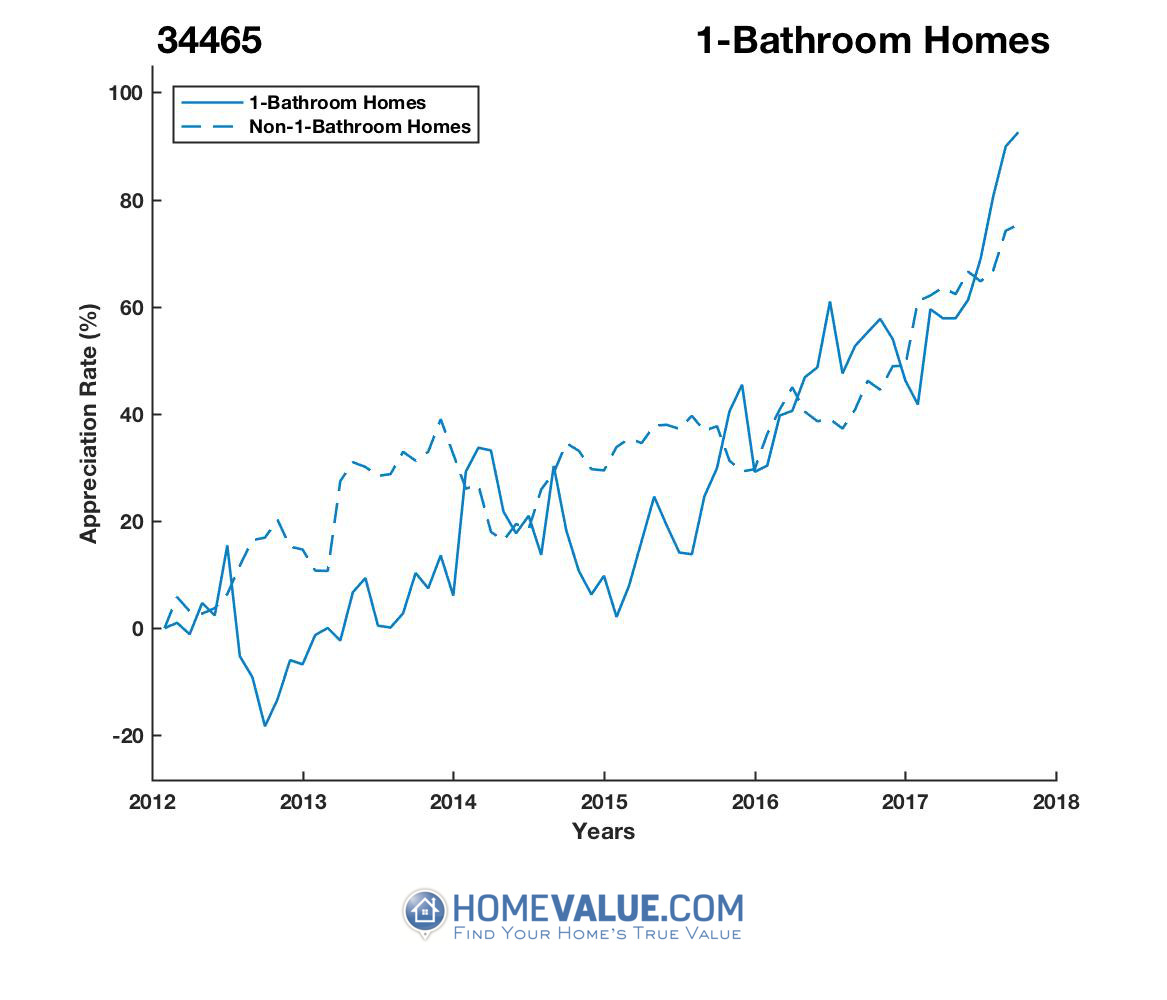 1 Bathroom Homes have appreciated 84% faster since 09/15/2012.