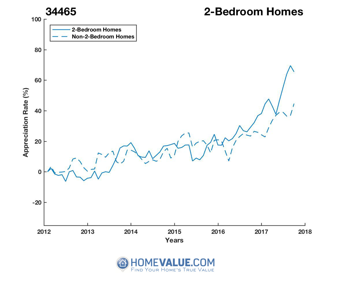 2 Bedrooms Homes have appreciated 45% faster since 03/15/2013.