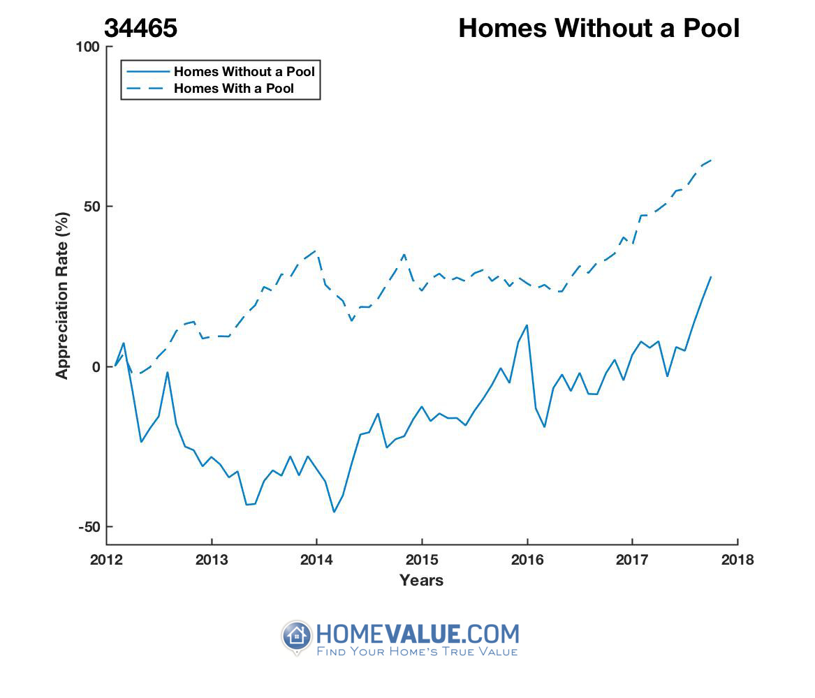 Homes Without A Pool Homes have appreciated 78% faster since 03/15/2014.