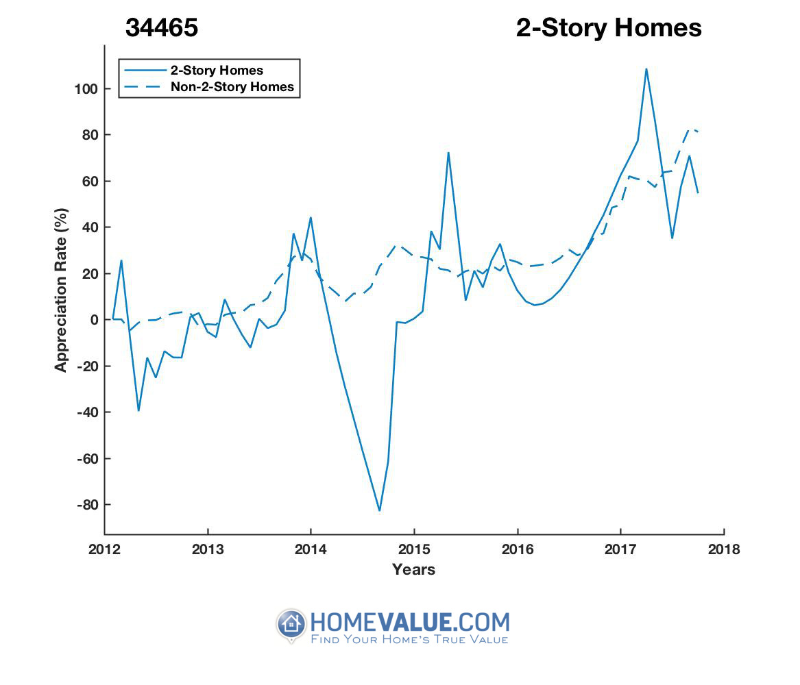 2 Stories Homes have appreciated 3.6x faster since 09/15/2014.