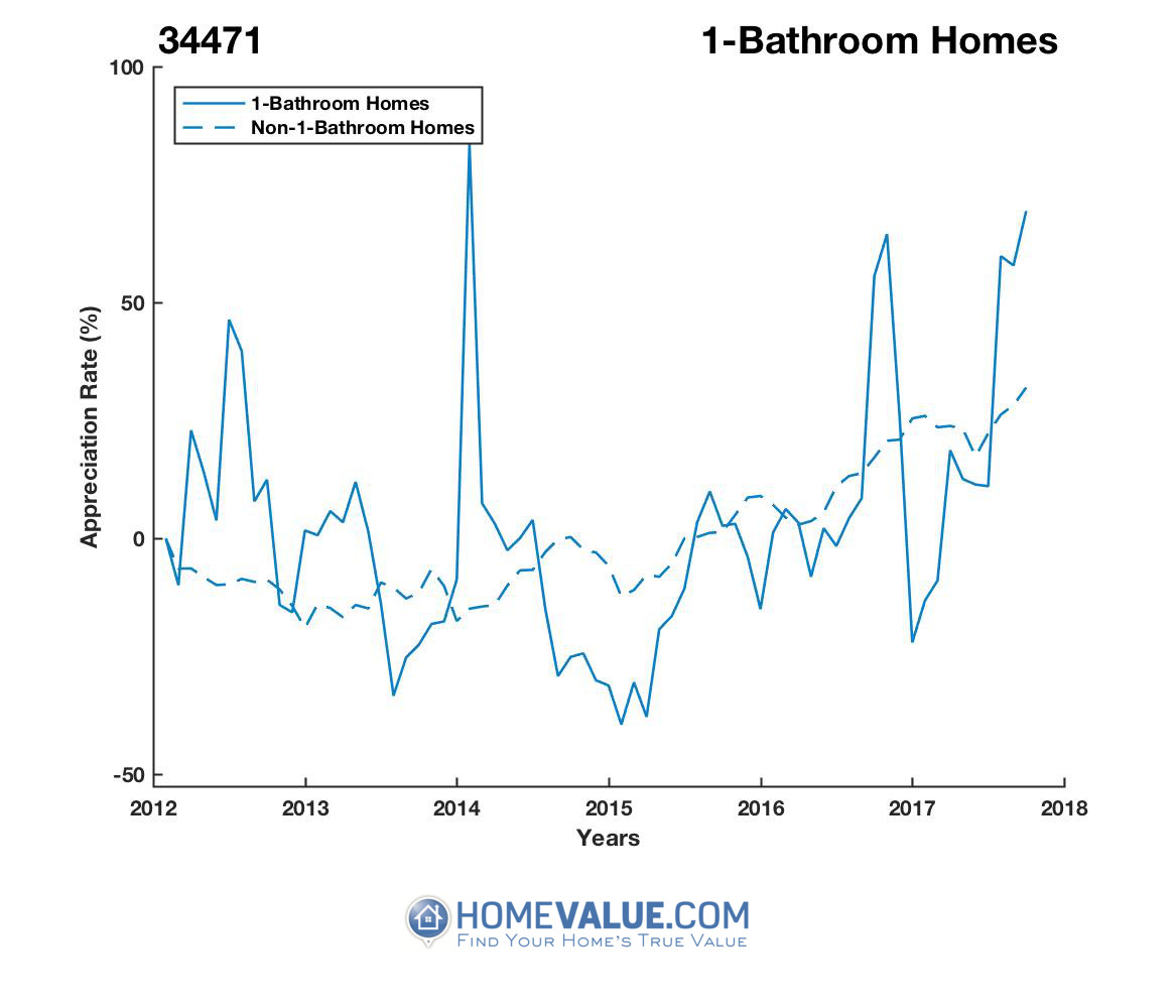 1 Bathroom Homes have appreciated 2.3x faster since 03/15/2015.