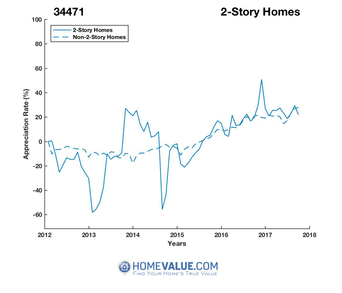 2 Stories Homes have appreciated 99% faster since 03/15/2013.