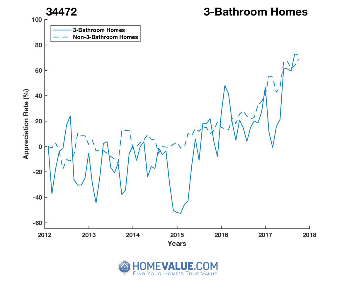 3 Bathrooms Homes have appreciated 2.5x faster since 03/15/2015.