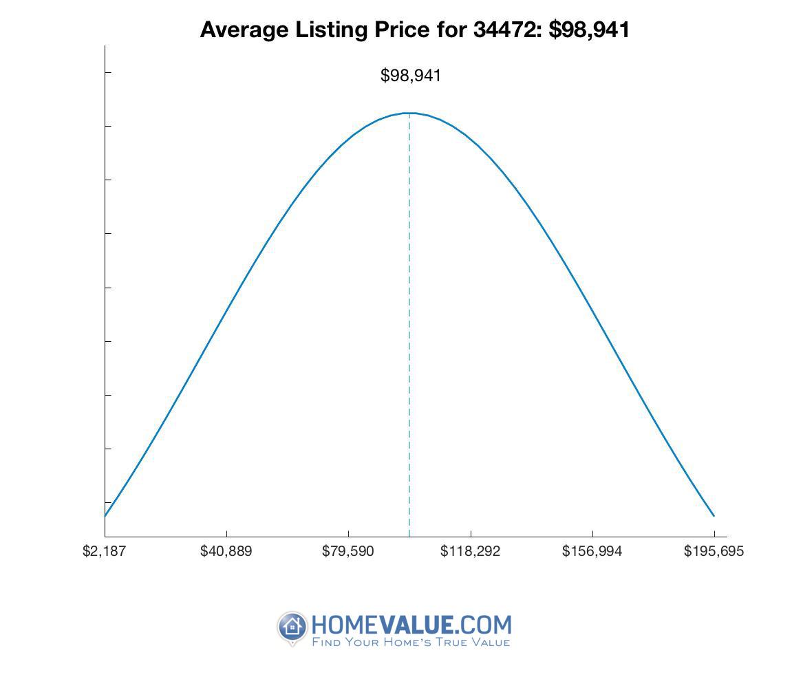 Average List Price 34472