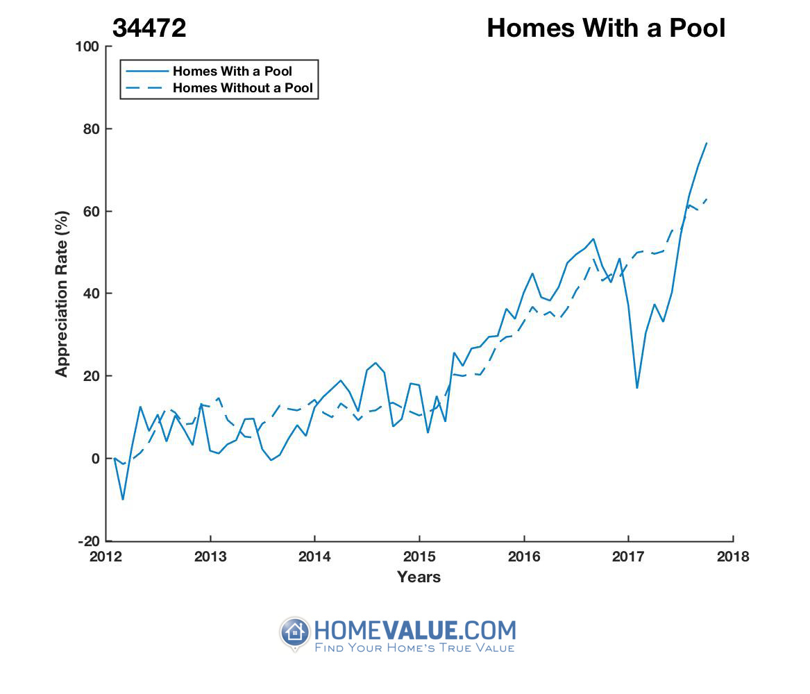 1 Homes With A Pool Homes have appreciated 23% faster since 09/15/2013.