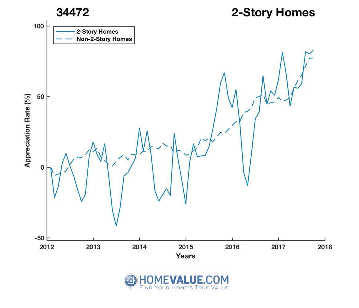 2 Stories Homes have appreciated 75% faster since 09/15/2012.