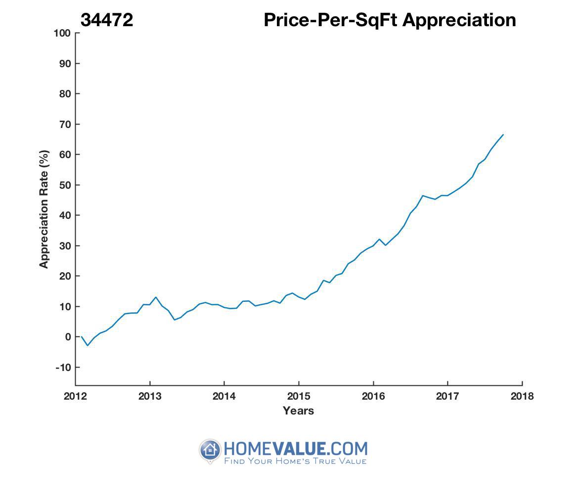 Average Price Per Sq.Ft. 34472