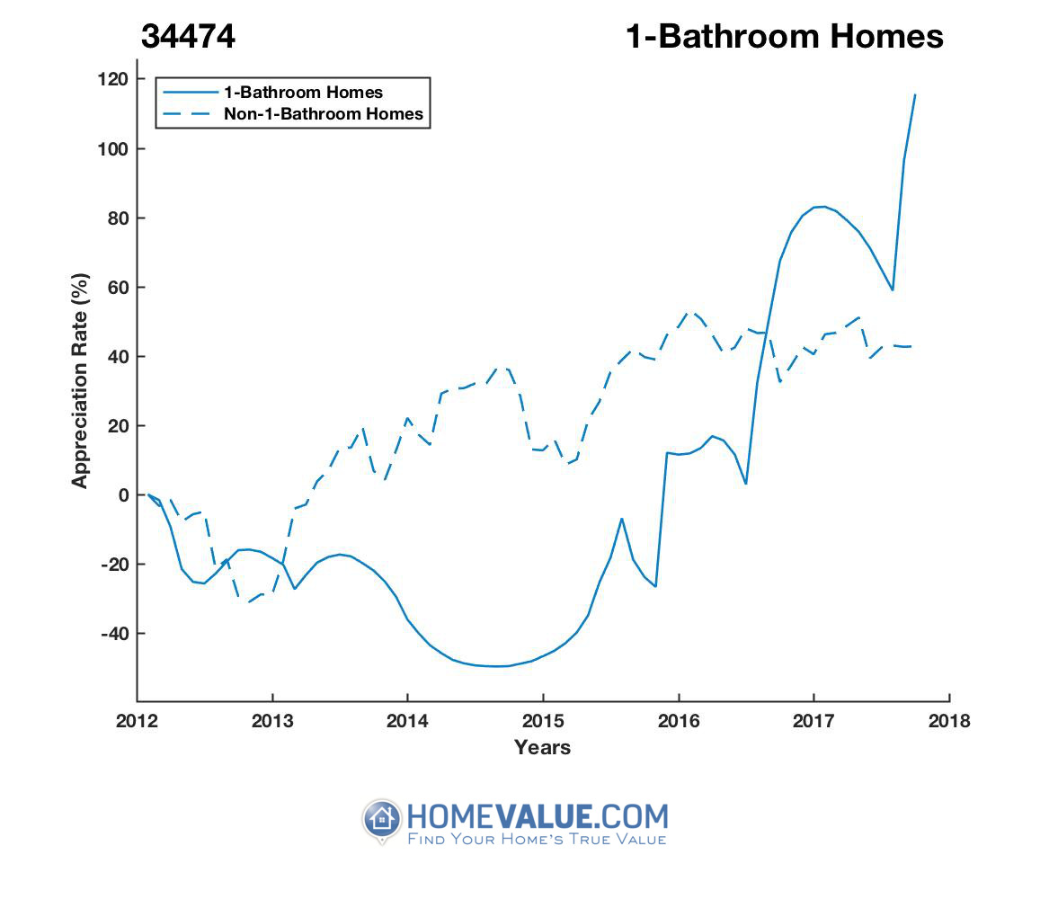 1 Bathroom Homes have appreciated 4.2x faster since 09/15/2014.