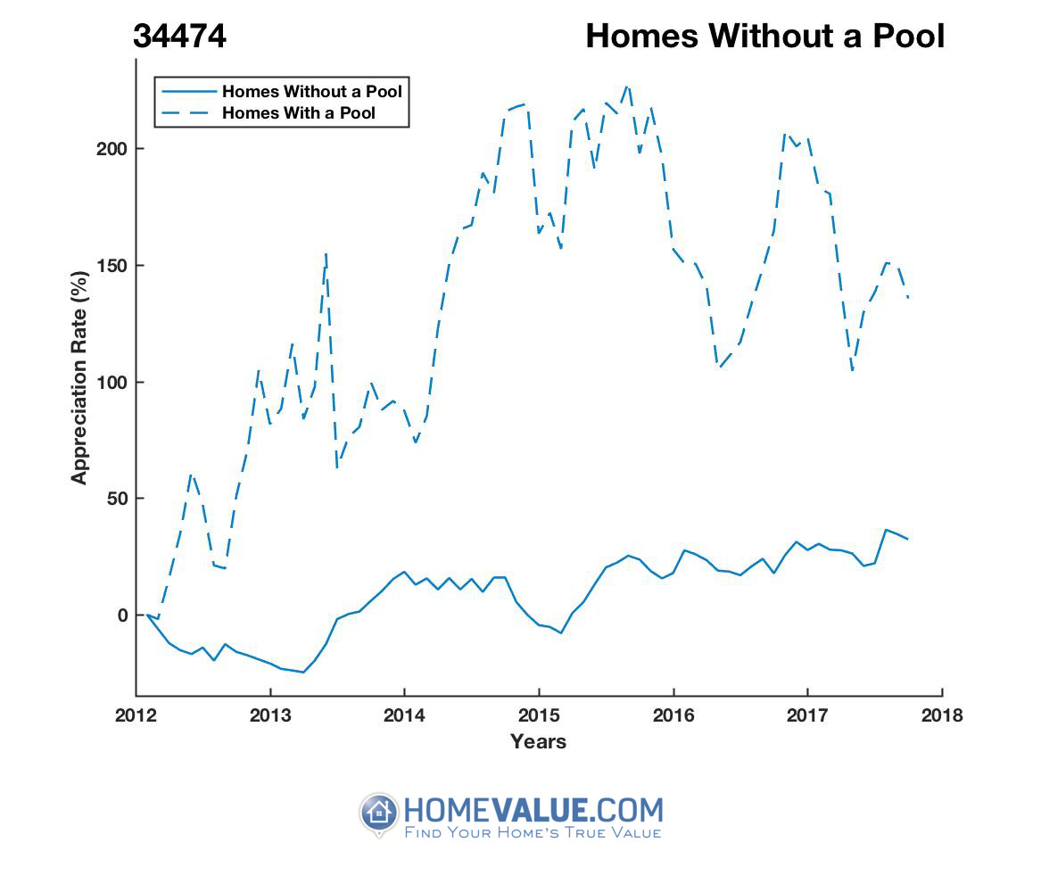 Homes Without A Pool Homes have appreciated 56% faster since 03/15/2015.