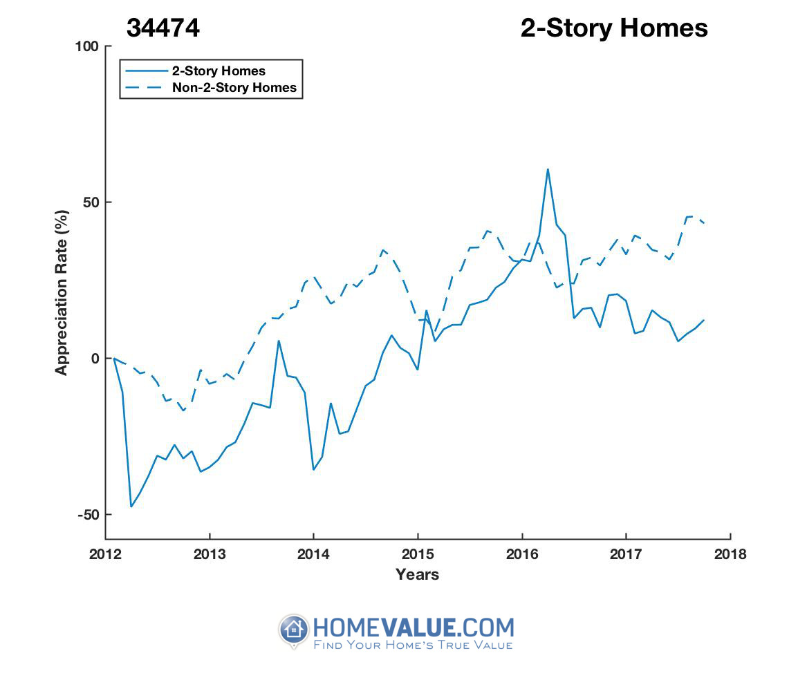 2 Stories Homes have appreciated 68% faster since 03/15/2012.