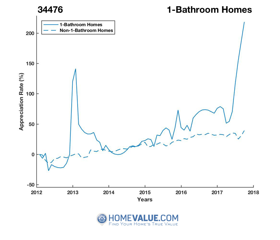 1 Bathroom Homes have appreciated 3.6x faster since 09/15/2012.