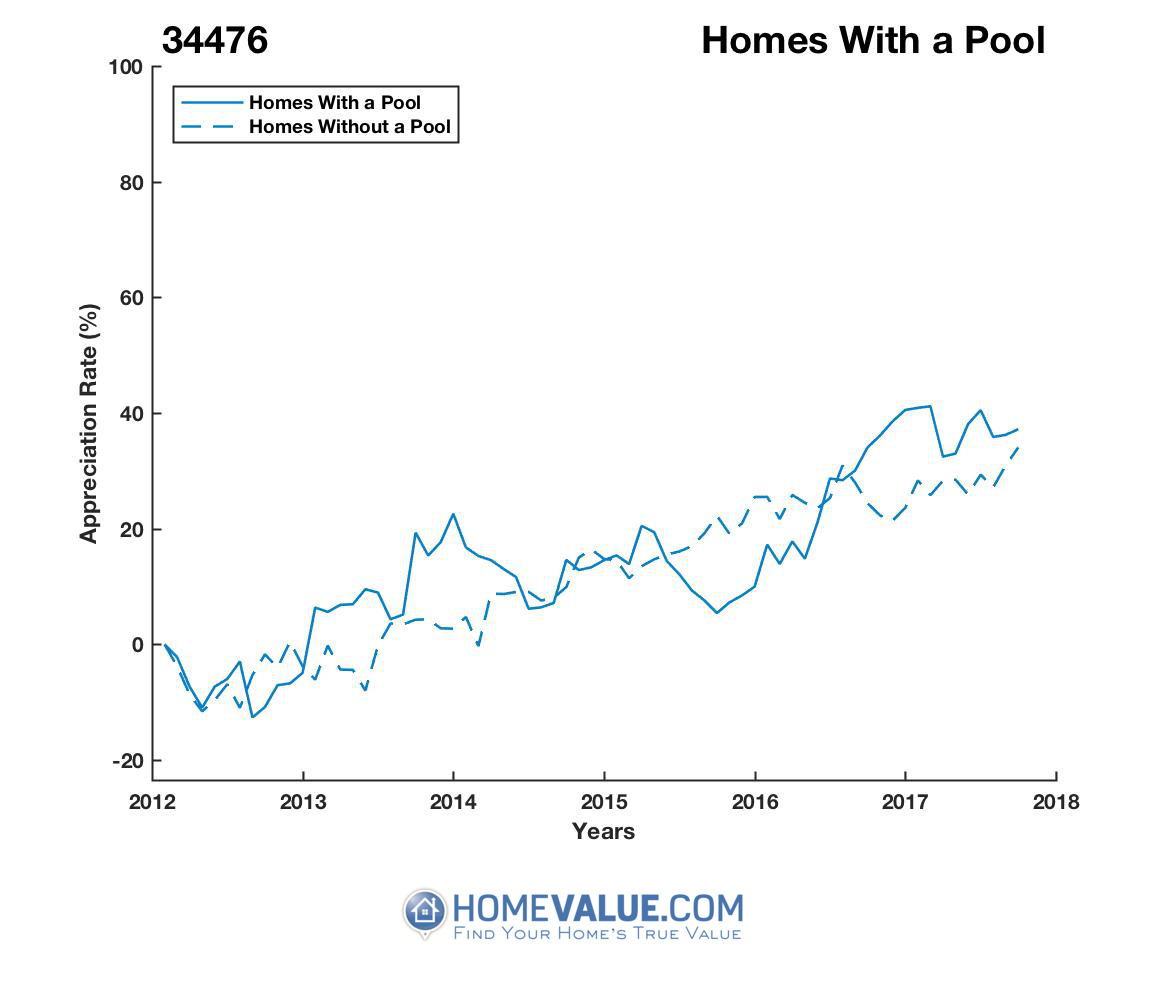 1 Homes With A Pool Homes have appreciated 20% faster since 09/15/2015.
