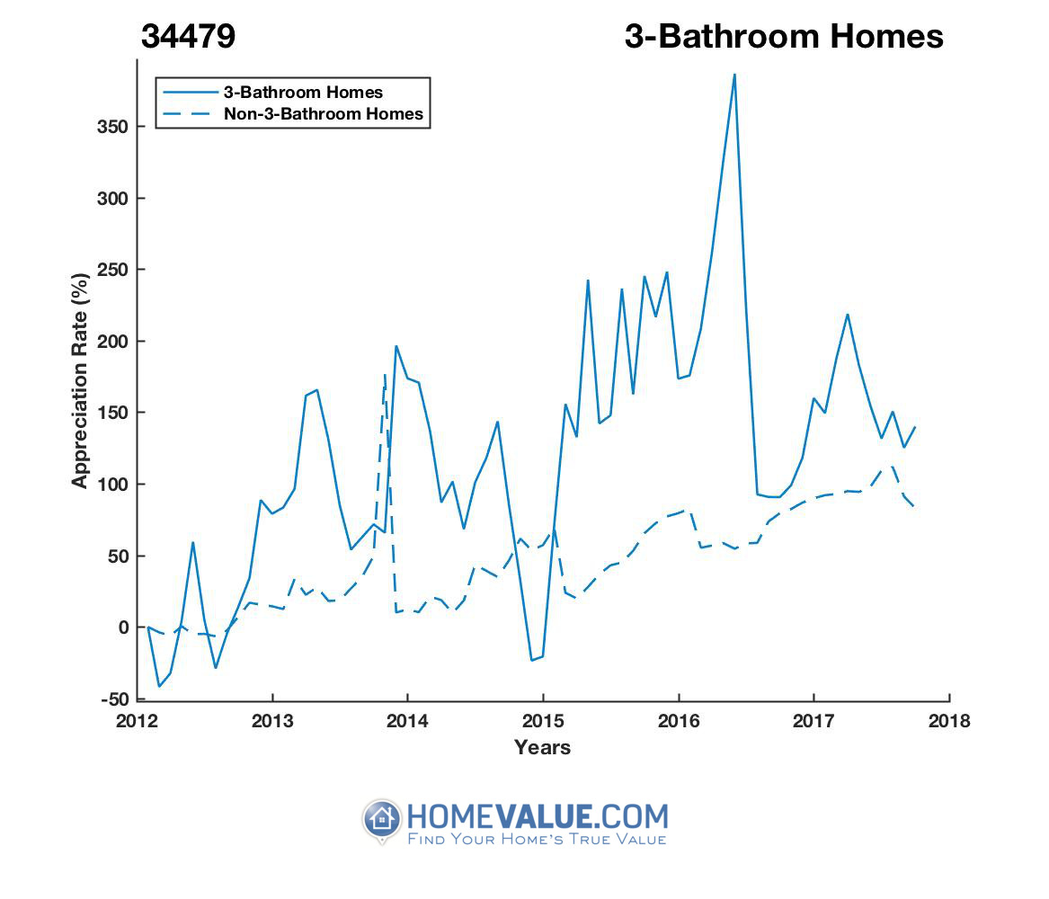 3 Bathrooms Homes have appreciated 2.6x faster since 03/15/2012.