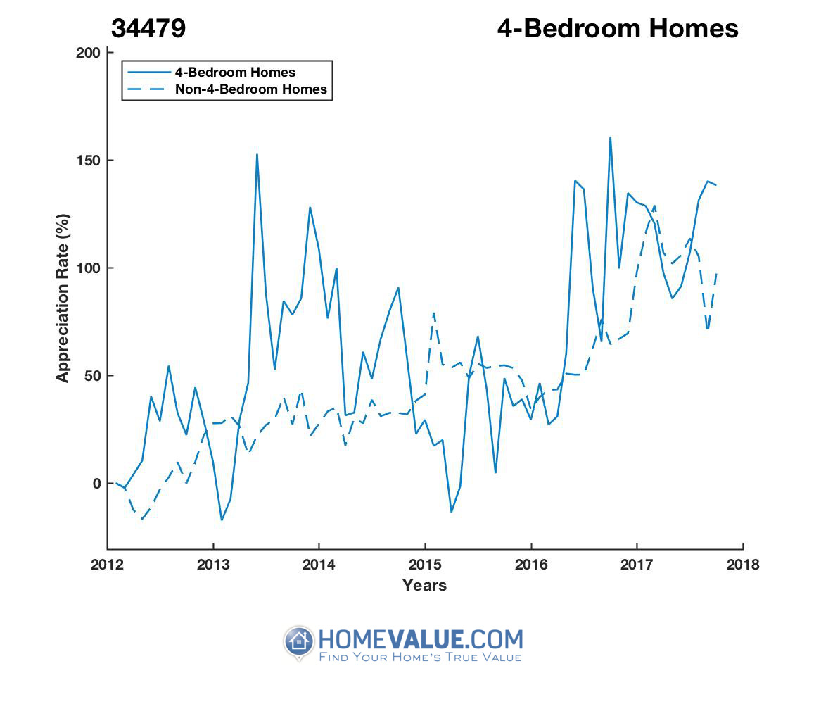 4 Bedrooms Homes have appreciated 2.5x faster since 03/15/2015.