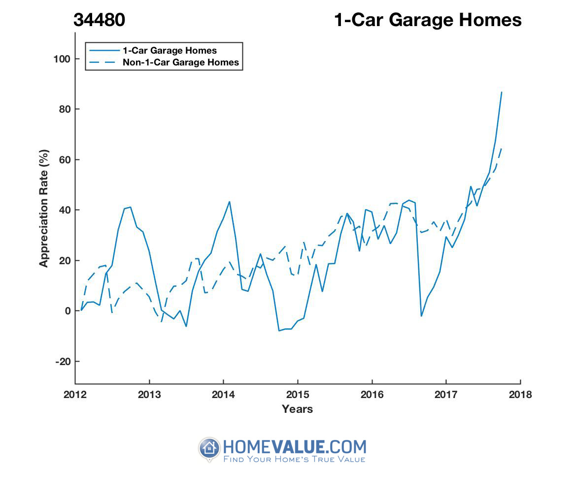 1 Car Garage Homes have appreciated 68% faster since 09/15/2014.