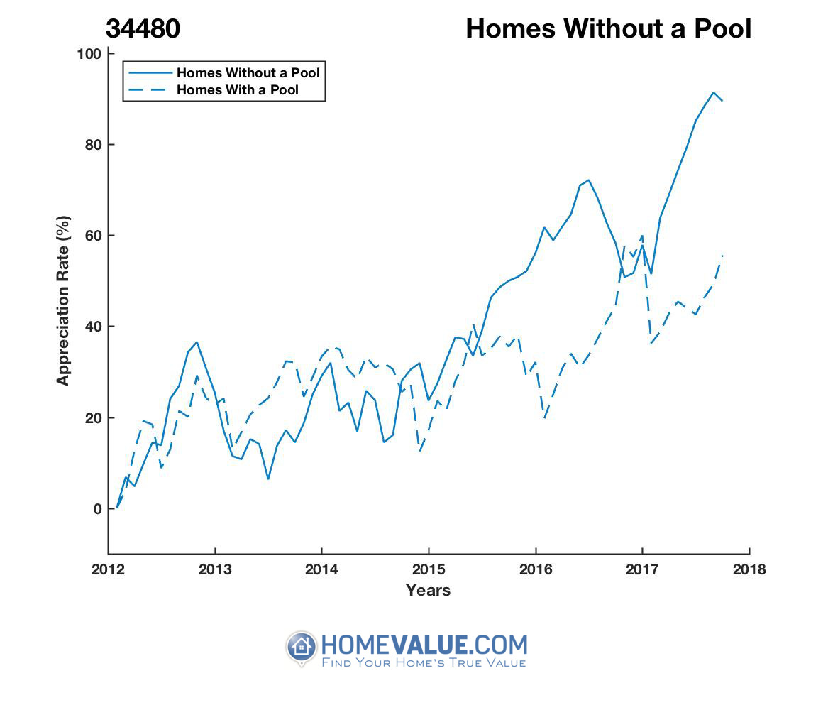 Homes Without A Pool Homes have appreciated 48% faster since 09/15/2013.