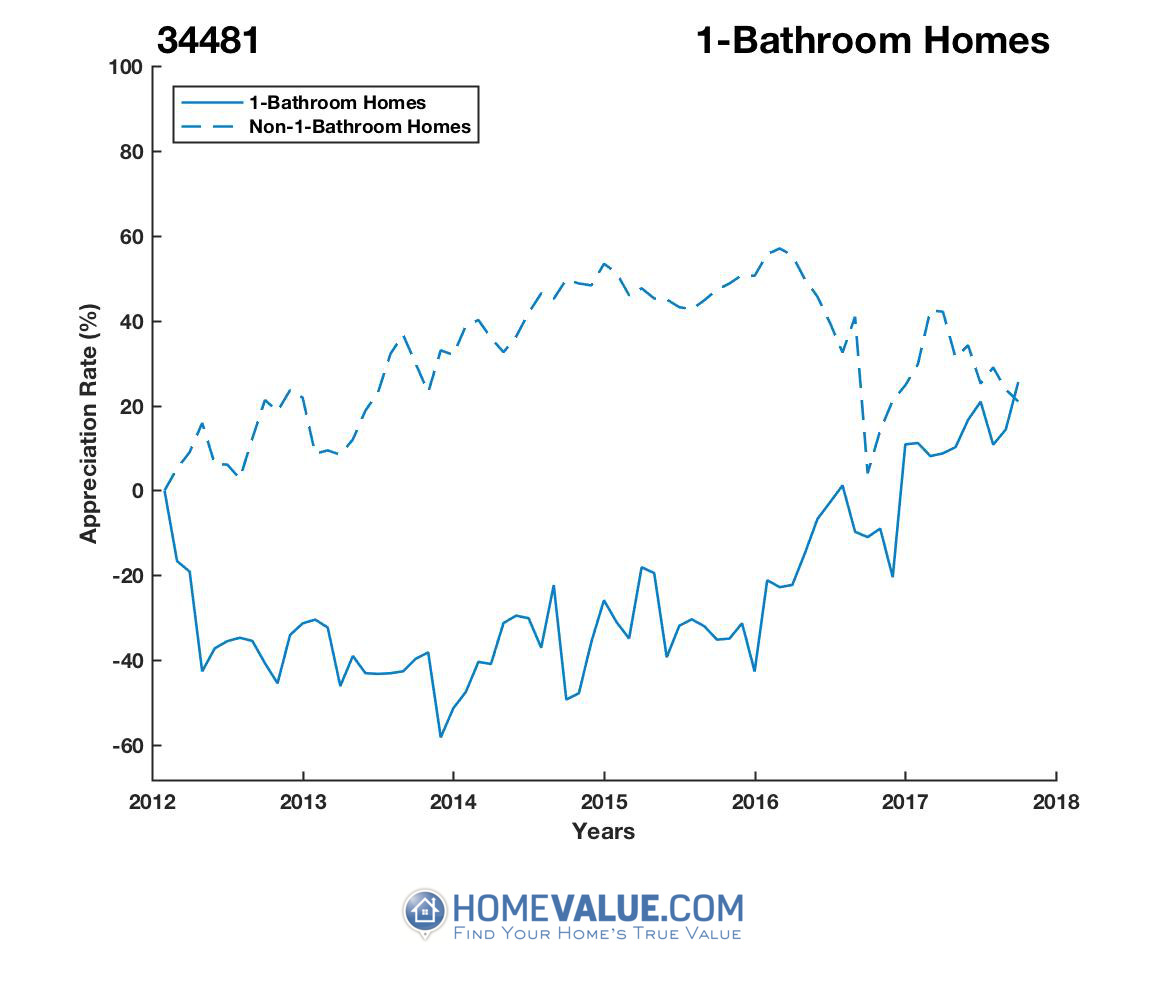 1 Bathroom Homes have appreciated 2.6x faster since 09/15/2014.