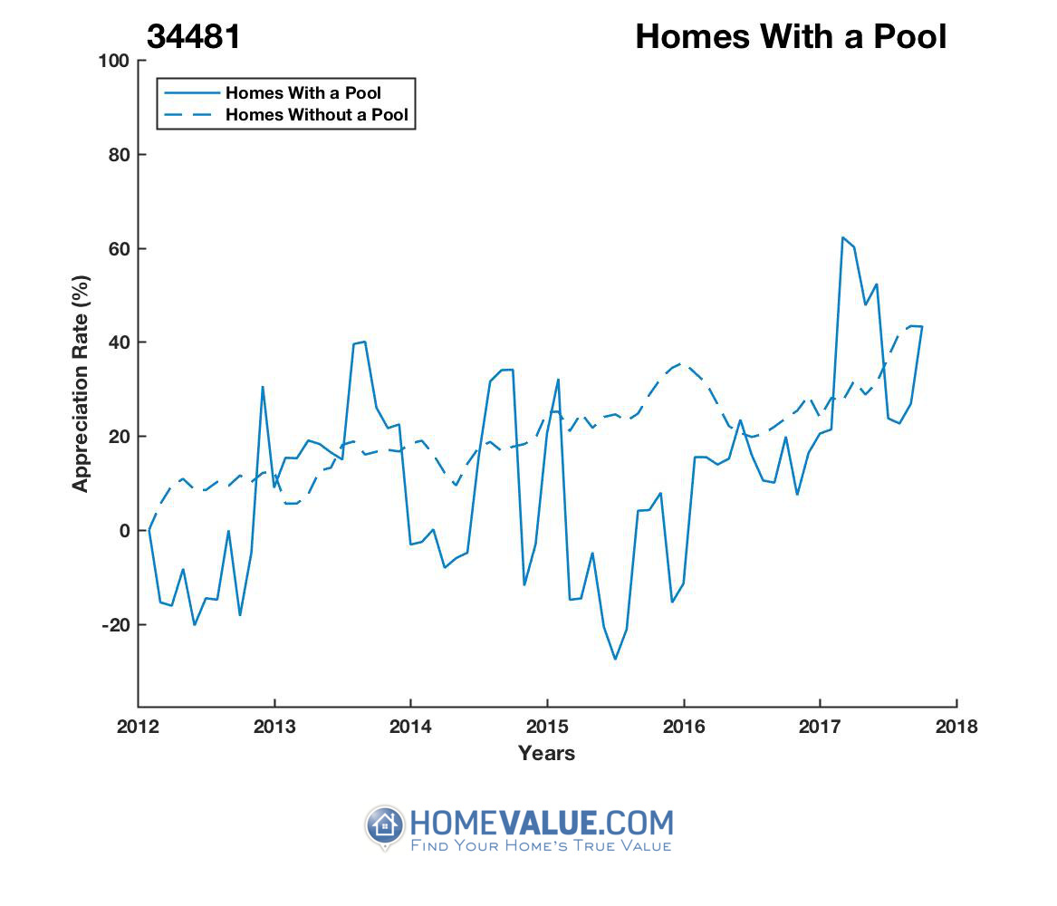 1 Homes With A Pool Homes have appreciated 53% faster since 03/15/2015.