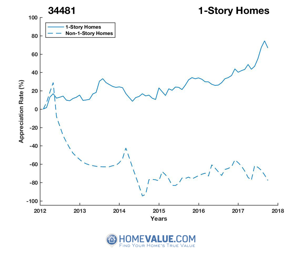 1 Story Homes have appreciated 2.3x faster since 03/15/2012.