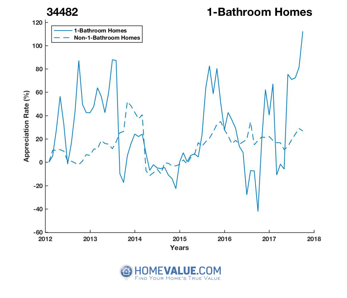 1 Bathroom Homes have appreciated 3.6x faster since 09/15/2016.
