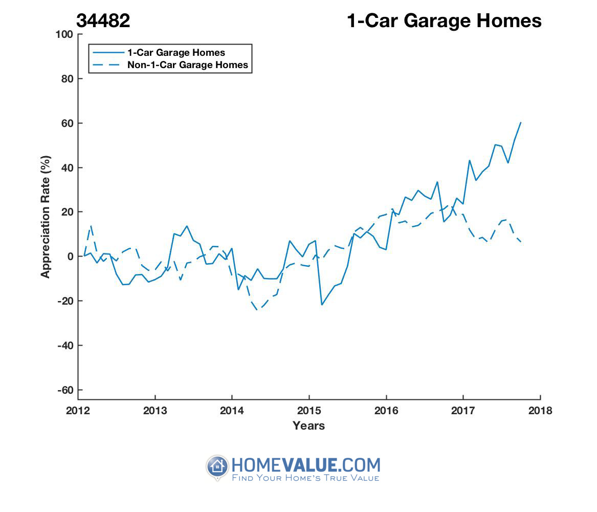 1 Car Garage Homes have appreciated 93% faster since 03/15/2015.