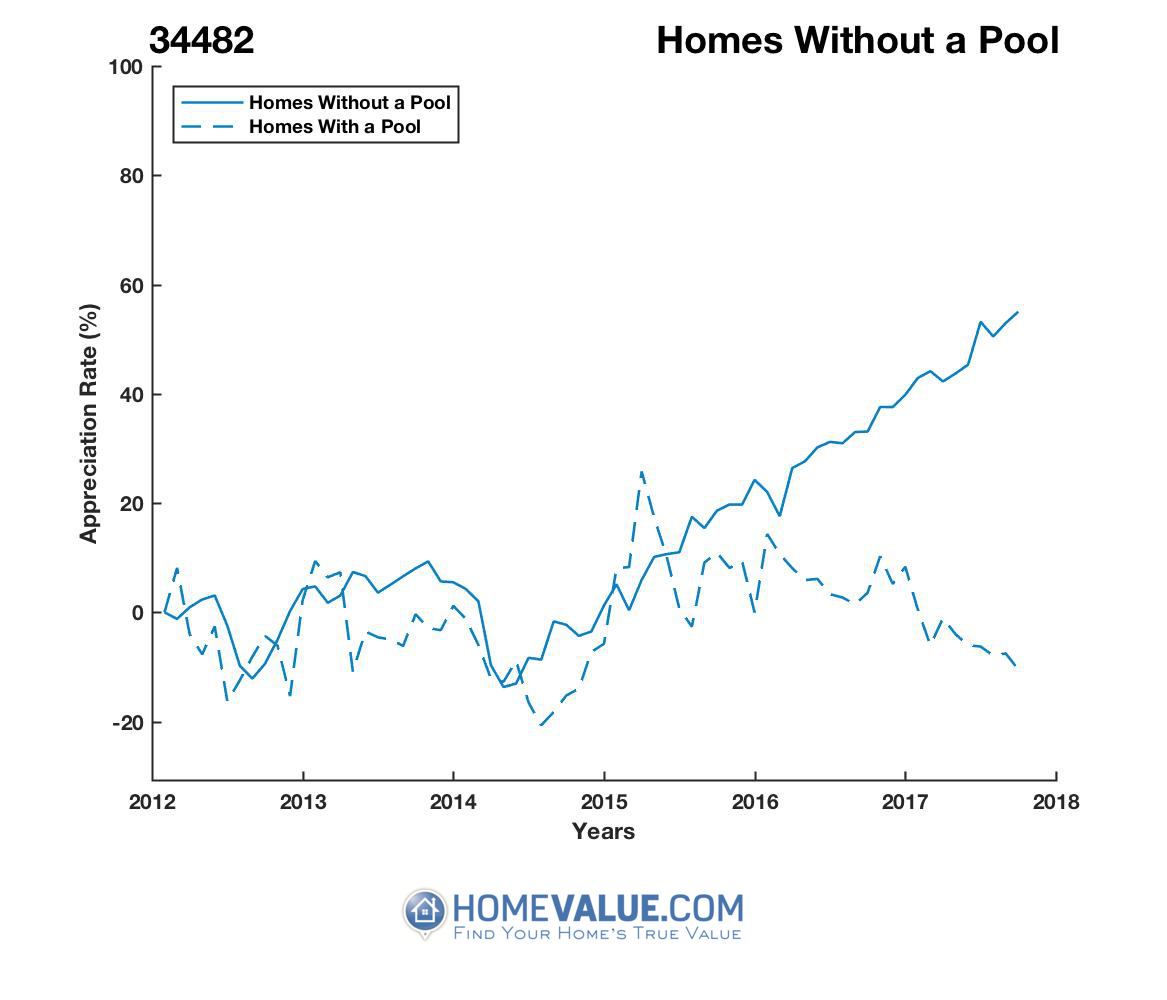 Homes Without A Pool Homes have appreciated 78% faster since 09/15/2012.