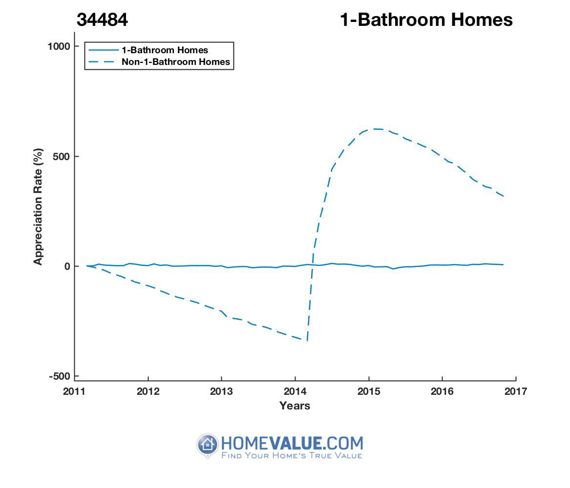 1 Bathroom Homes have appreciated 11.2x faster since 03/15/2012.