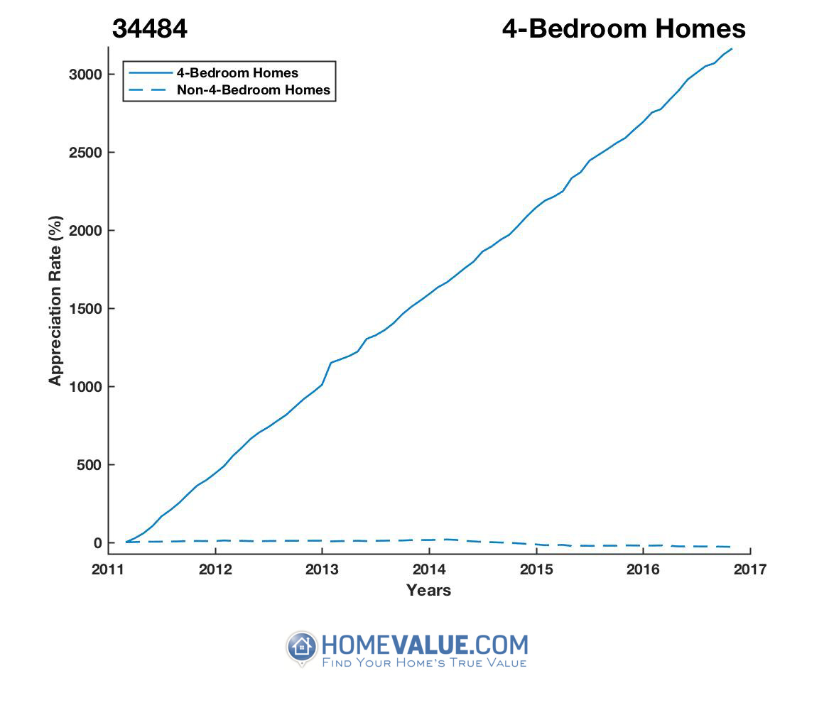 4 Bedrooms Homes have appreciated 5.7x faster since 03/15/2012.