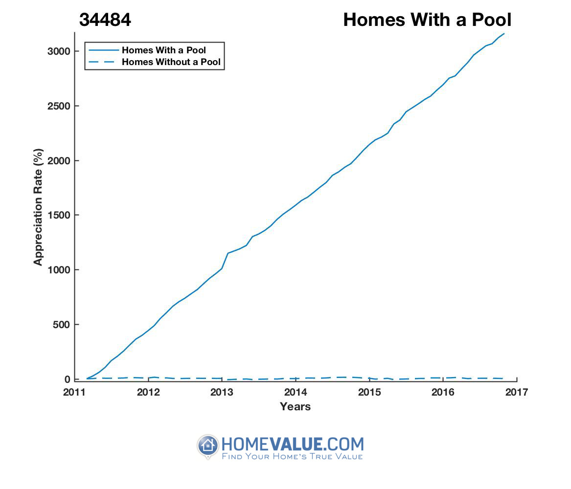 1 Homes With A Pool Homes have appreciated 5.3x faster since 03/15/2012.