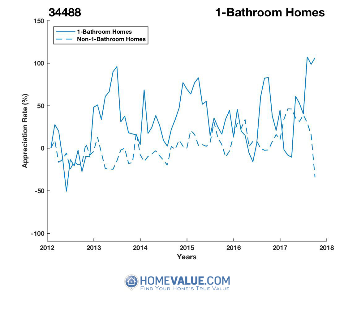 1 Bathroom Homes have appreciated 3.1x faster since 09/15/2012.