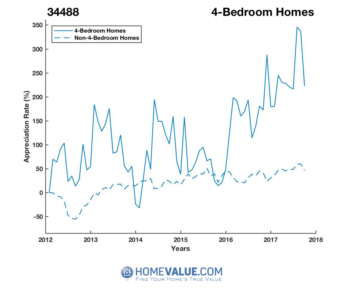 4 Bedrooms Homes have appreciated 2.5x faster since 09/15/2015.