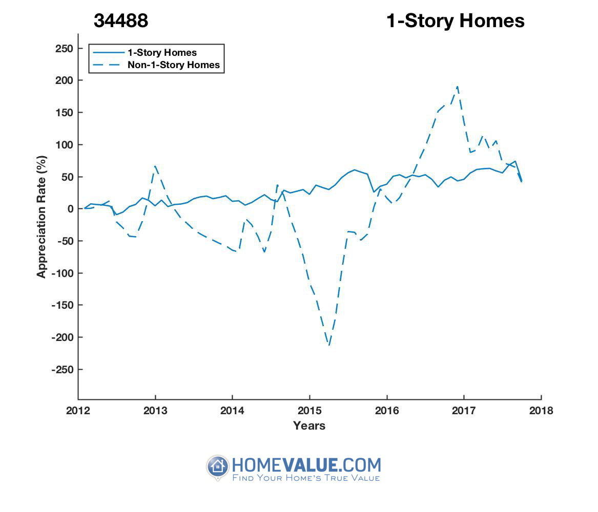 1 Story Homes have appreciated 3.3x faster since 03/15/2015.