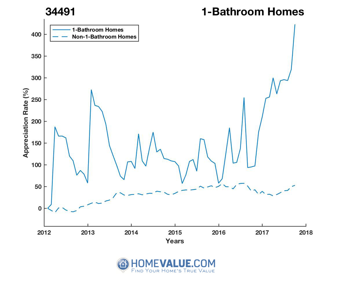 1 Bathroom Homes have appreciated 2.9x faster since 03/15/2015.