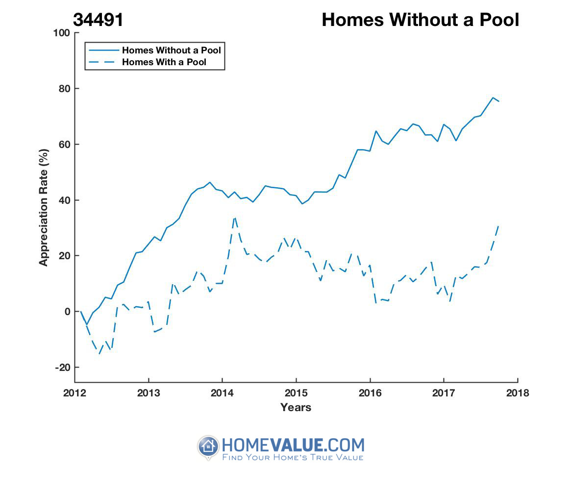 Homes Without A Pool Homes have appreciated 28% faster since 03/15/2012.