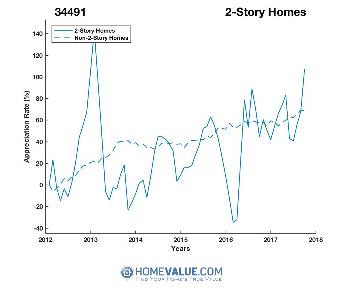 2 Stories Homes have appreciated 3.0x faster since 03/15/2016.