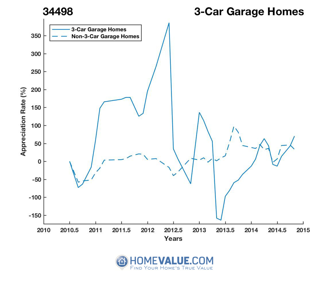 3 Car Garage Homes have appreciated 3.5x faster since 09/15/2013.