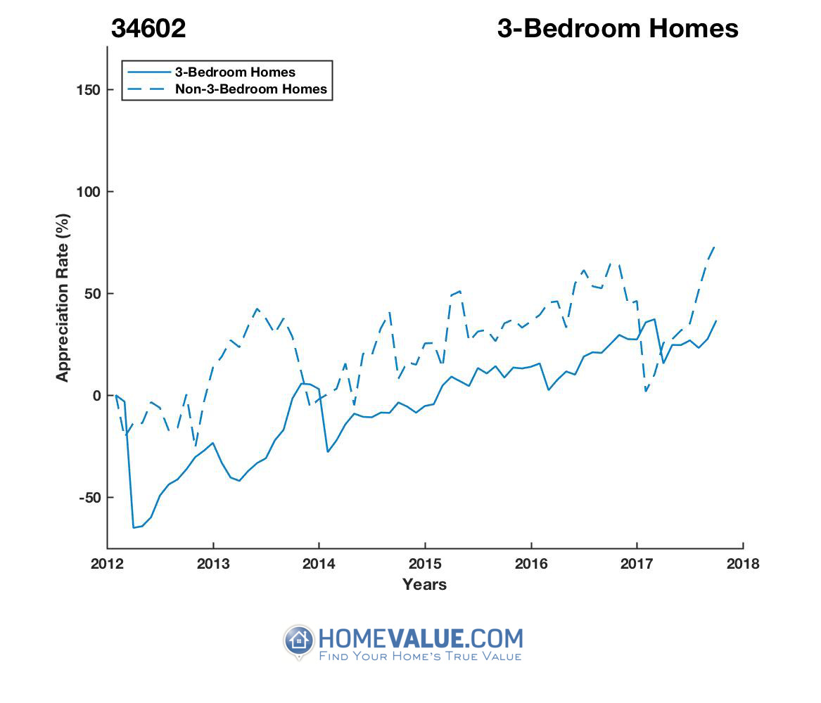 3 Bedrooms Homes have appreciated 2.9x faster since 03/15/2012.