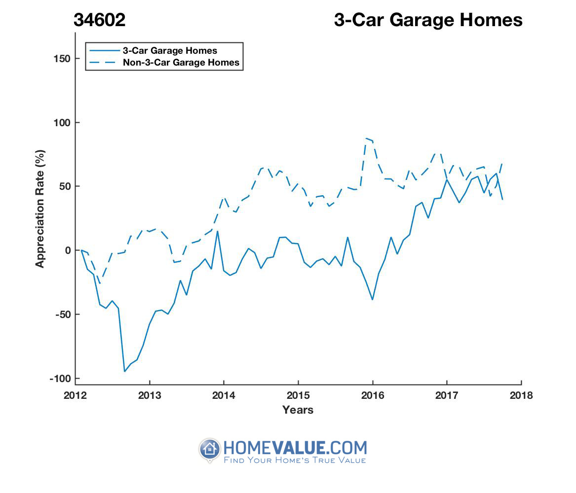 3 Car Garage Homes have appreciated 12.0x faster since 09/15/2012.